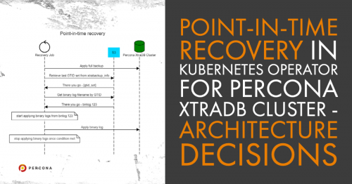 Point-In-Time Recovery in Kubernetes Operator for Percona XtraDB Cluster – Architecture Decisions
